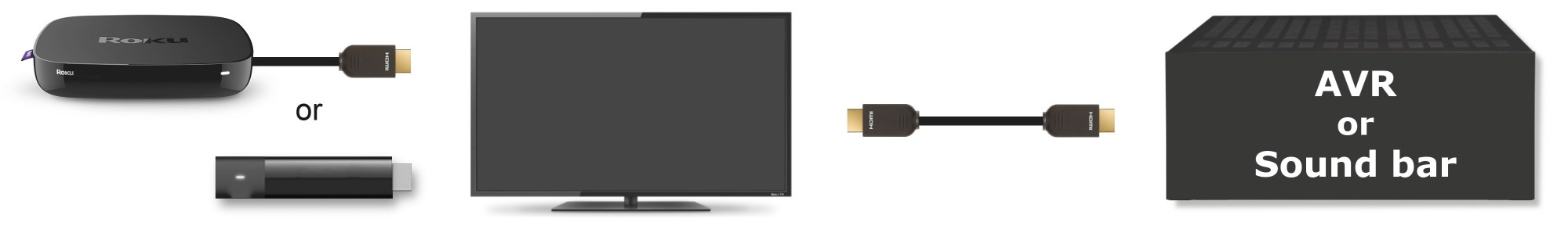 hight resolution of roku player with hdmi or streaming stick connecting to tv and tv connecting to audio video
