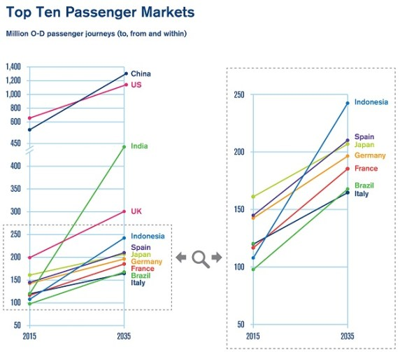 Top Ten Passenger Markets - 01