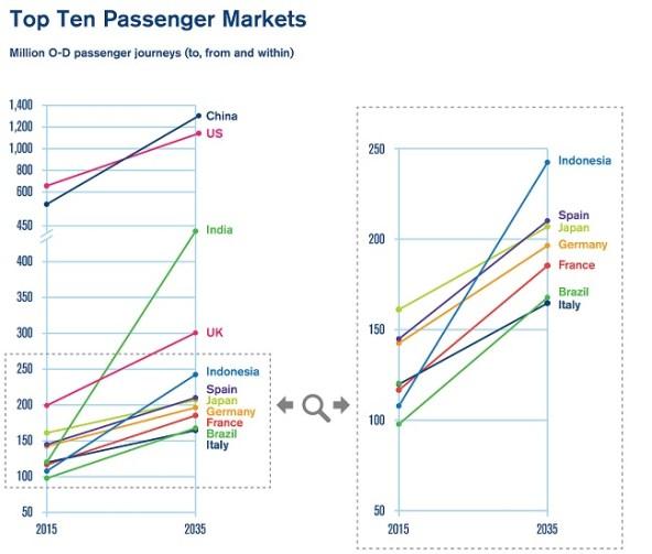 Top Ten Passenger Markets - 01
