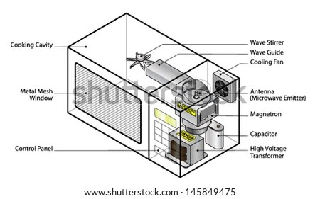 How Does It Work? Diagram Of A Microwave Oven Showing Key