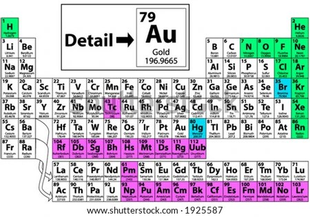 The periodic table with element names and symbols periodic periodic table of elements free vector art stock urtaz Gallery