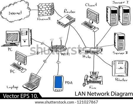 Lan Network Diagram Vector Illustrator Sketched, Eps 10
