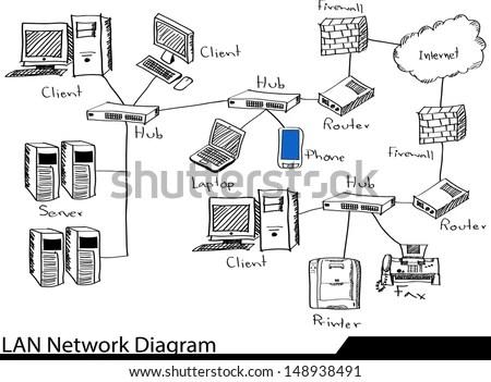 Doodle Lan Network Diagram Vector Illustrator Sketched