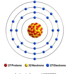 3d render of atom structure of cobalt isolated over white background protons are represented as red [ 935 x 1000 Pixel ]