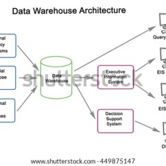 Data Warehouse Architecture Diagram With Explanation Electric Wire Stock Illustration Royalty Free