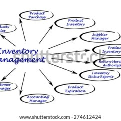 Inventory Management Model Diagram Piping And Instrumentation Book Stock Illustration Royalty Free Of