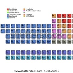 Periodic Elements Diagram What Is The Use Of Venn Table Stock Illustration Royalty Free