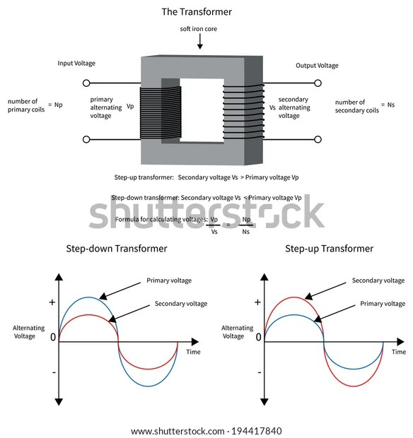 Diagram Show How Electrical Transformer Changes Stock