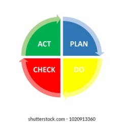 Pdca Cycle Diagram 1990 Honda Accord Stereo Wiring Images Stock Photos Vectors Shutterstock Illustration Of Deming For Organization Plan Do Check Act