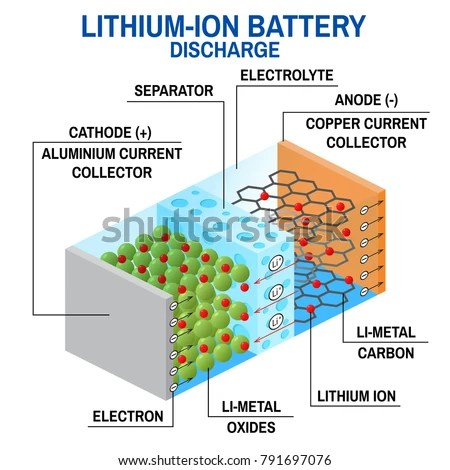lithium ion cell diagram smart car 450 wiring liion battery rechargeable which stock illustration li in ions move from the negative