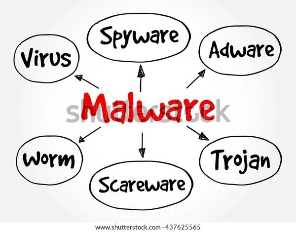 Malware Mind Map Flowchart Business Technology Stock