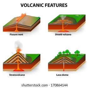 inside volcano diagram vent how to draw a network images stock photos vectors shutterstock fissure vents shield volcanoes lava domes and stratovolcano