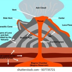 Inside Volcano Diagram Vent 2001 Dodge Radio Wiring Images Stock Photos Vectors Shutterstock Cross Section Including All Parts Magma Chamber Reservoir Rock Layers Of