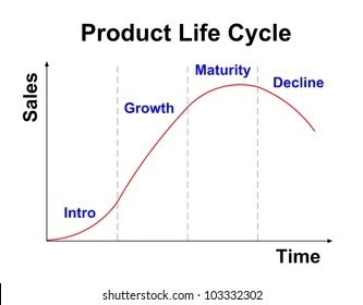Product Lifecycle Management Images, Stock Photos