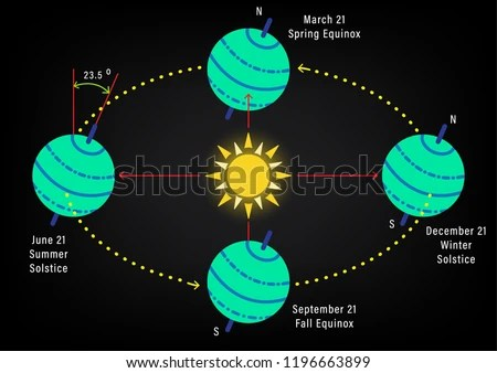 earth tilt and seasons diagram yamaha g14 wiring abstract earths axis stock vector royalty from the of s rotation