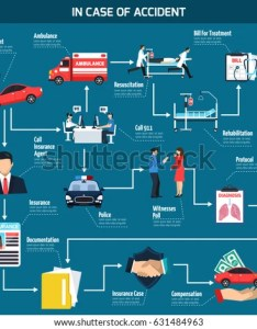 Car accident flowchart with action sequence instruction in case of involvement insurance agent also stock vector rh shutterstock