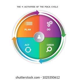 pdca cycle diagram 2007 ford escape fuse panel images stock photos vectors shutterstock deming for organization plan do check act vector