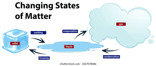 states of matter change diagram f250 stereo wiring 2004 ford radio and images stock photos vectors shutterstock showing the changing illustration