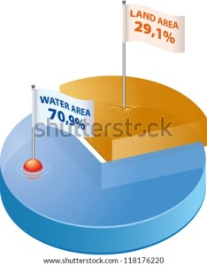 Graph shows percentage ratio of water and land on earth   surface also stock vector royalty free rh shutterstock