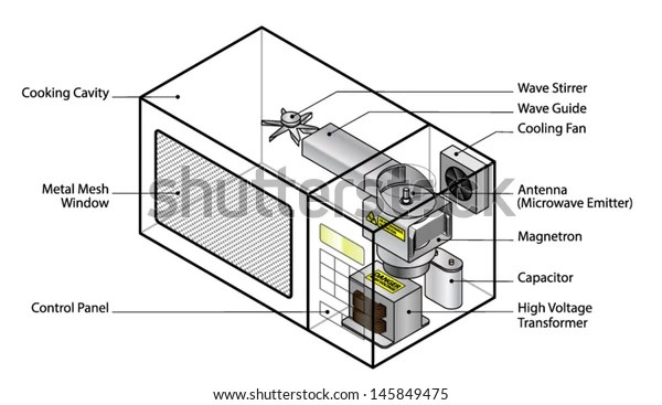 Microwave Oven Diagram Microwave Oven Diagram