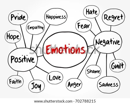 Human Emotion Mind Map Positive Negative Stock Vector