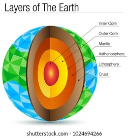 blank diagram of earth s layers porsche 944 headlight wiring earths crust all data images stock photos vectors shutterstock the inside
