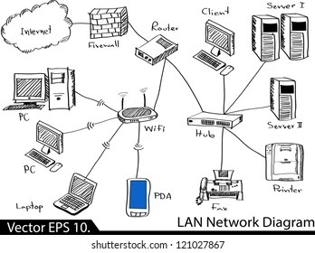 Lan Network Diagram Images, Stock Photos & Vectors