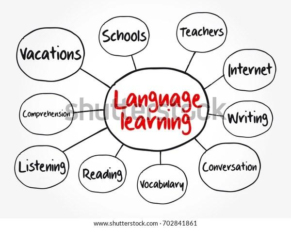 Language Learning Mind Map Flowchart Education Stock