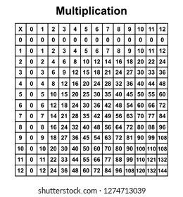 Multiplication Charts Printable That are Eloquent