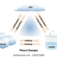 States Of Matter Change Diagram Wiring For Ceiling Fan With Light Images Stock Photos Vectors Shutterstock Phase Changes Between The Three Solid Liquid And Gas