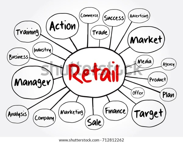 Retail Mind Map Flowchart Business Concept Stock Vector