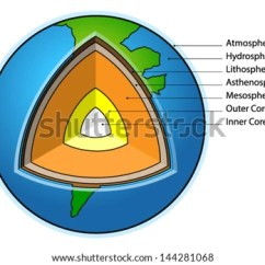 Structure Of The Earth Diagram Venn In Word 2007 Sectional Showing Stock Vector Royalty Free