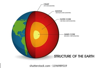 structure of the earth diagram reese brake controller wiring crust images stock photos vectors shutterstock illustration vector eps10