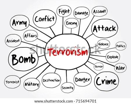 Terrorism Mind Map Flowchart Concept Presentations Stock