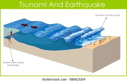 tsunami diagram with labels tpi wiring images stock photos vectors shutterstock a is series of huge waves