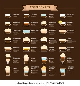 different types coffee stock
