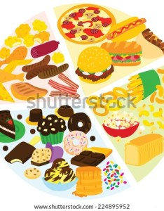 Unhealthy eating pie chart also stock vector royalty free rh shutterstock
