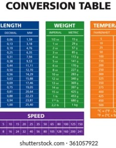 Various measurement table chart vector version also imperial pictures royalty free images stock rh shutterstock
