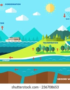 vector illustration of water cycle also images stock photos  vectors shutterstock rh