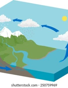 Water cycle diagram also images stock photos  vectors shutterstock rh