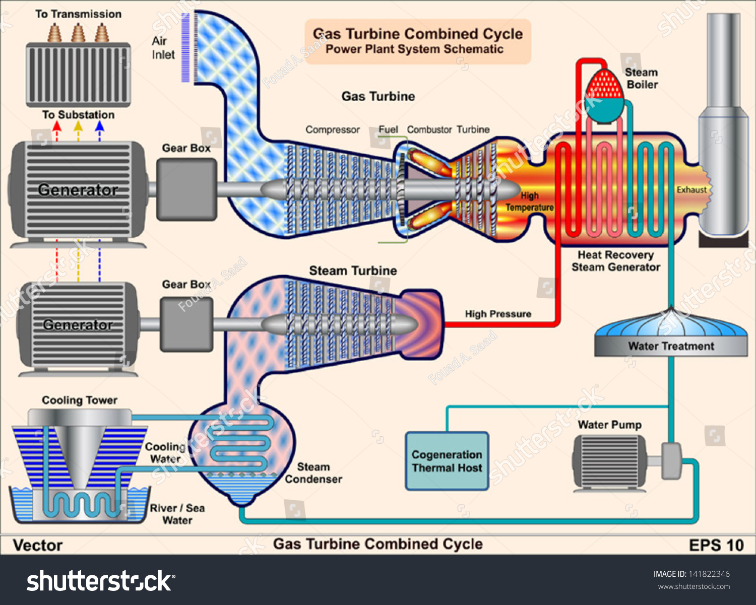 schematic diagram of steam power plant example family tree royalty free gas turbine combined cycle