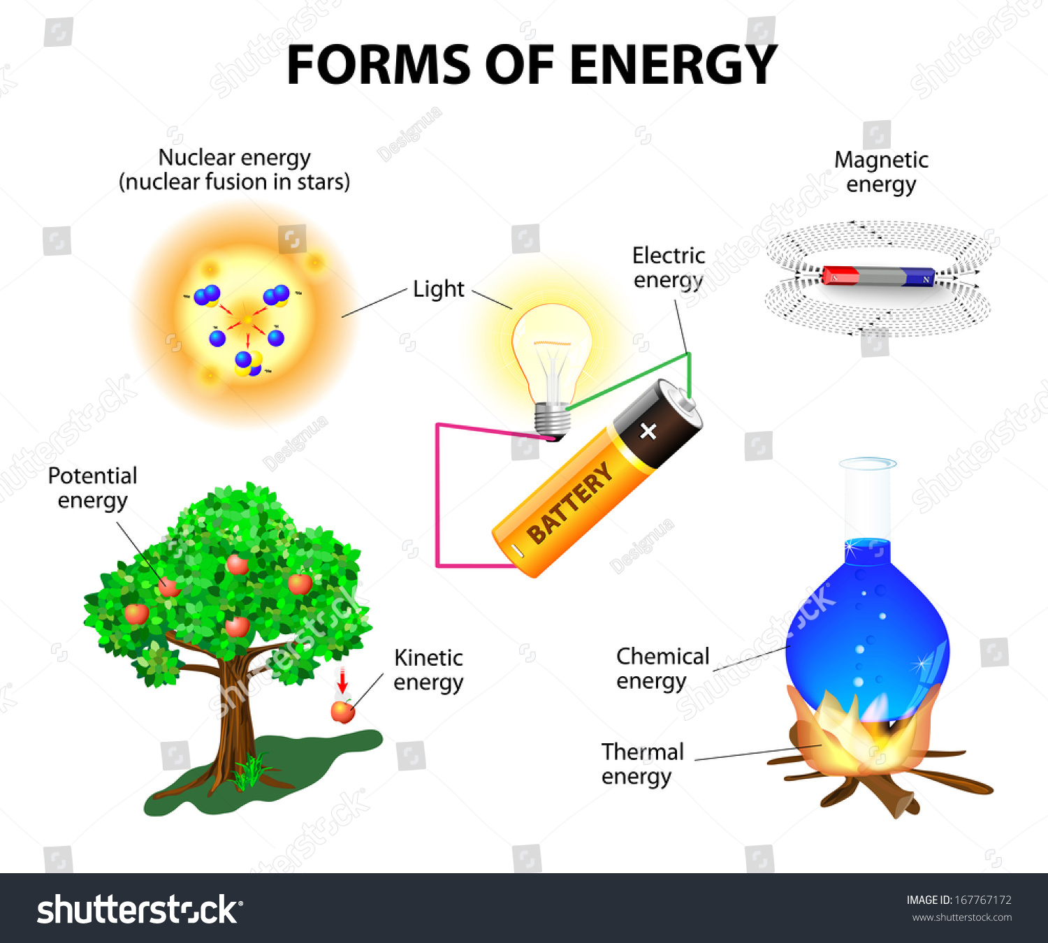 Forms Of Energy Kinetic Potential Stock Photo