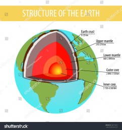 model structure of the earth earth layers old style design [ 1500 x 1600 Pixel ]