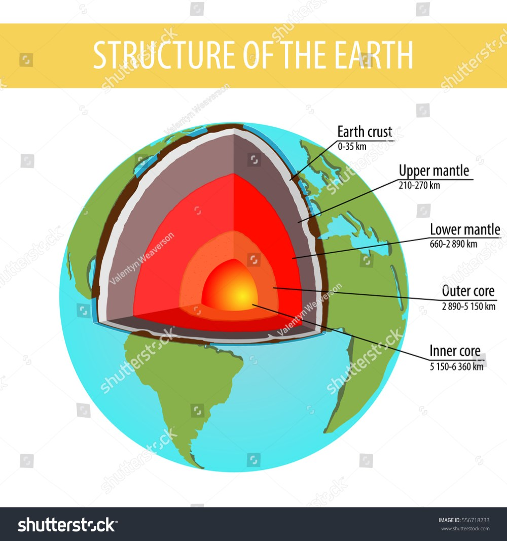 medium resolution of model structure of the earth earth layers old style design