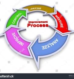 3d colorful flow chart diagram of improvement process [ 1500 x 1383 Pixel ]