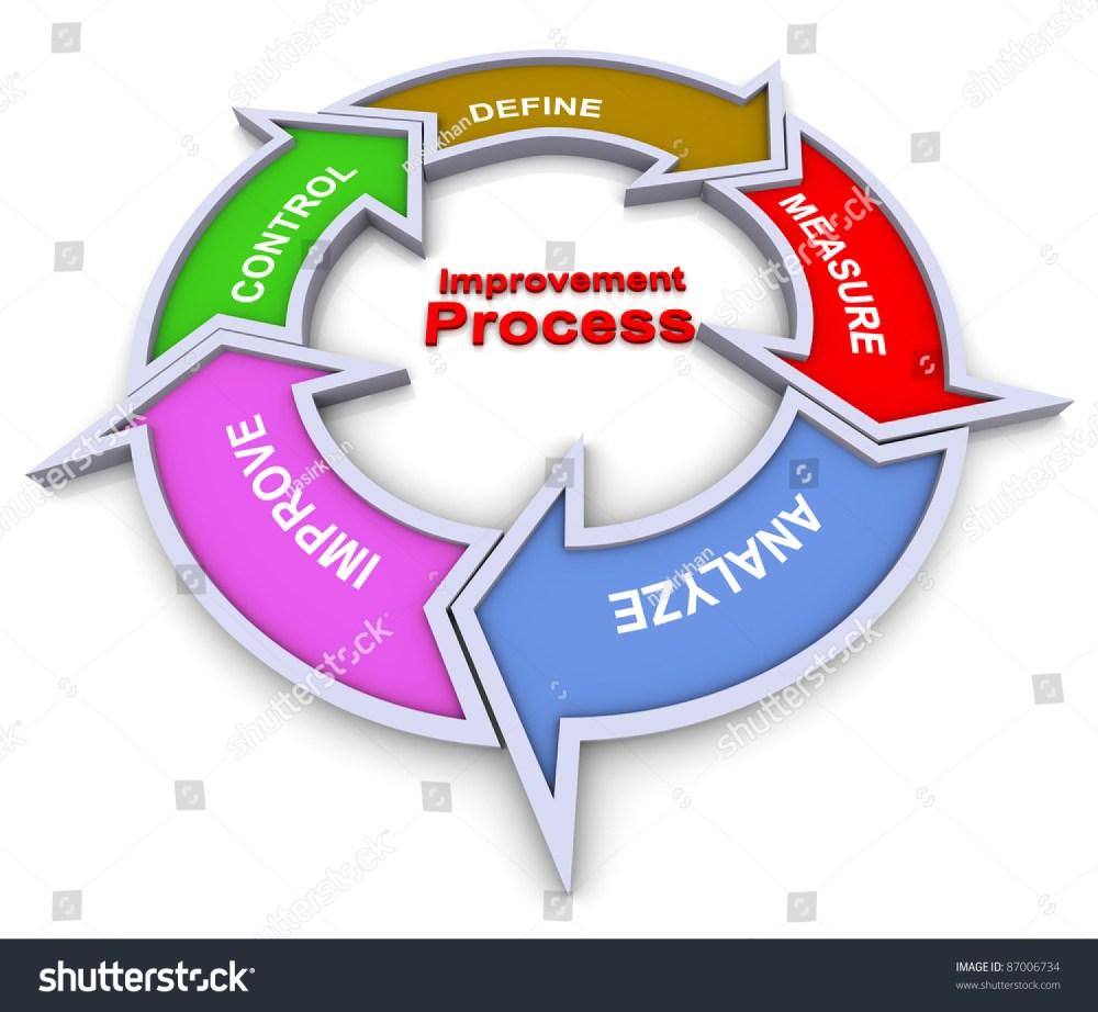 medium resolution of 3d colorful flow chart diagram of improvement process