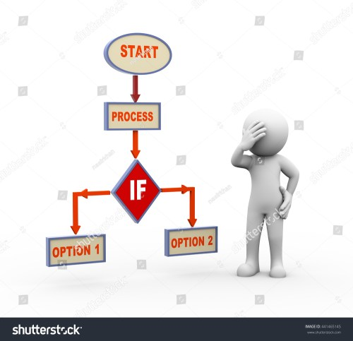 small resolution of 3d render of person in doubt about decision standing with process program flow chart