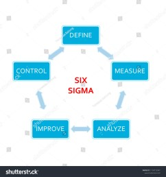 picture diagram of dmaic application method based on the six sigma principle of the industry  [ 1500 x 1600 Pixel ]