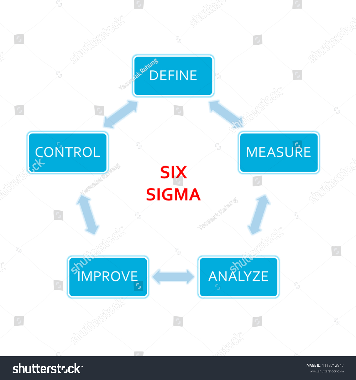 hight resolution of picture diagram of dmaic application method based on the six sigma principle of the industry