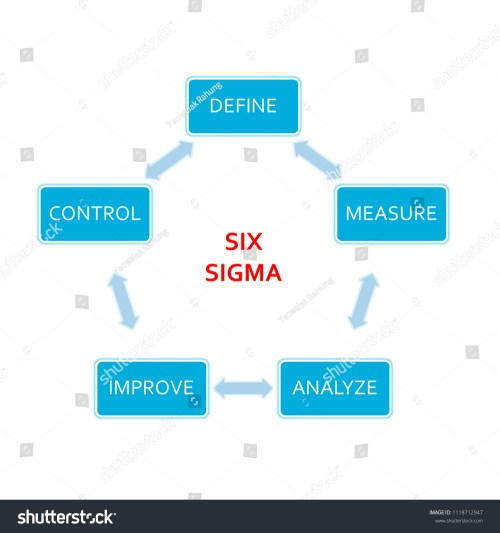 small resolution of picture diagram of dmaic application method based on the six sigma principle of the industry